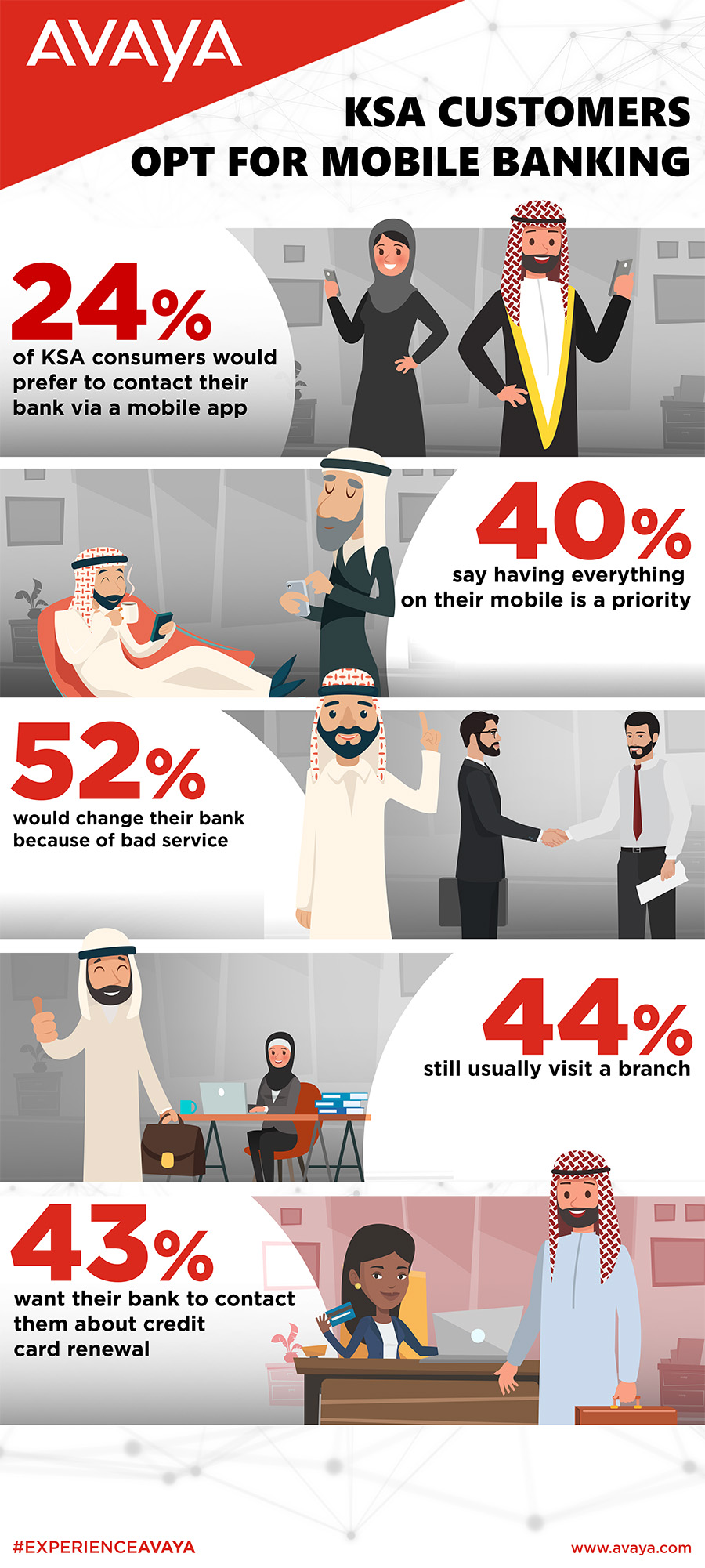 KSA Customers Prefer Mobile Banking: Avaya Survey