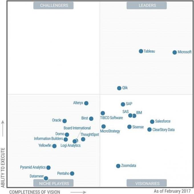 "Gartner Positions Microsoft as the ""Leader"" in its Magic Quadrant for BI and Analytics Platforms"