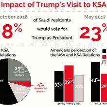 Study Shows 15-point Boost in Support for Trump in Saudi Arabia Following Visit
